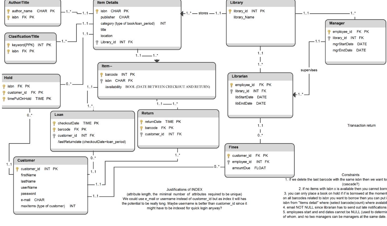 Sql Partial Primary Key, Composite Key - Stack Overflow regarding Er Diagram Partial Key