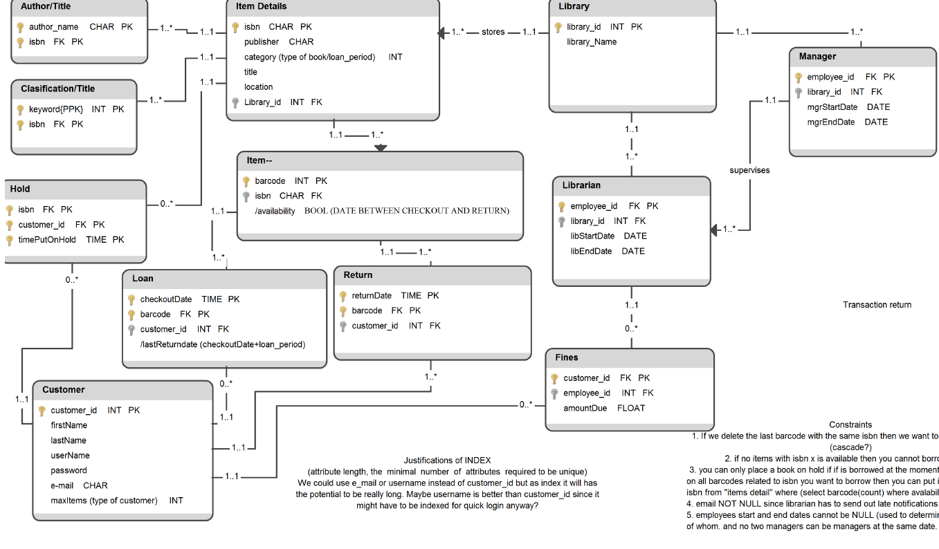 Sql Partial Primary Key, Composite Key - Stack Overflow with Er Diagram Multiple Primary Key