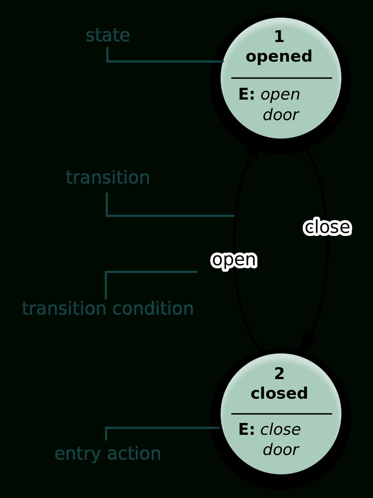 State Diagram - Wikipedia throughout E Diagram