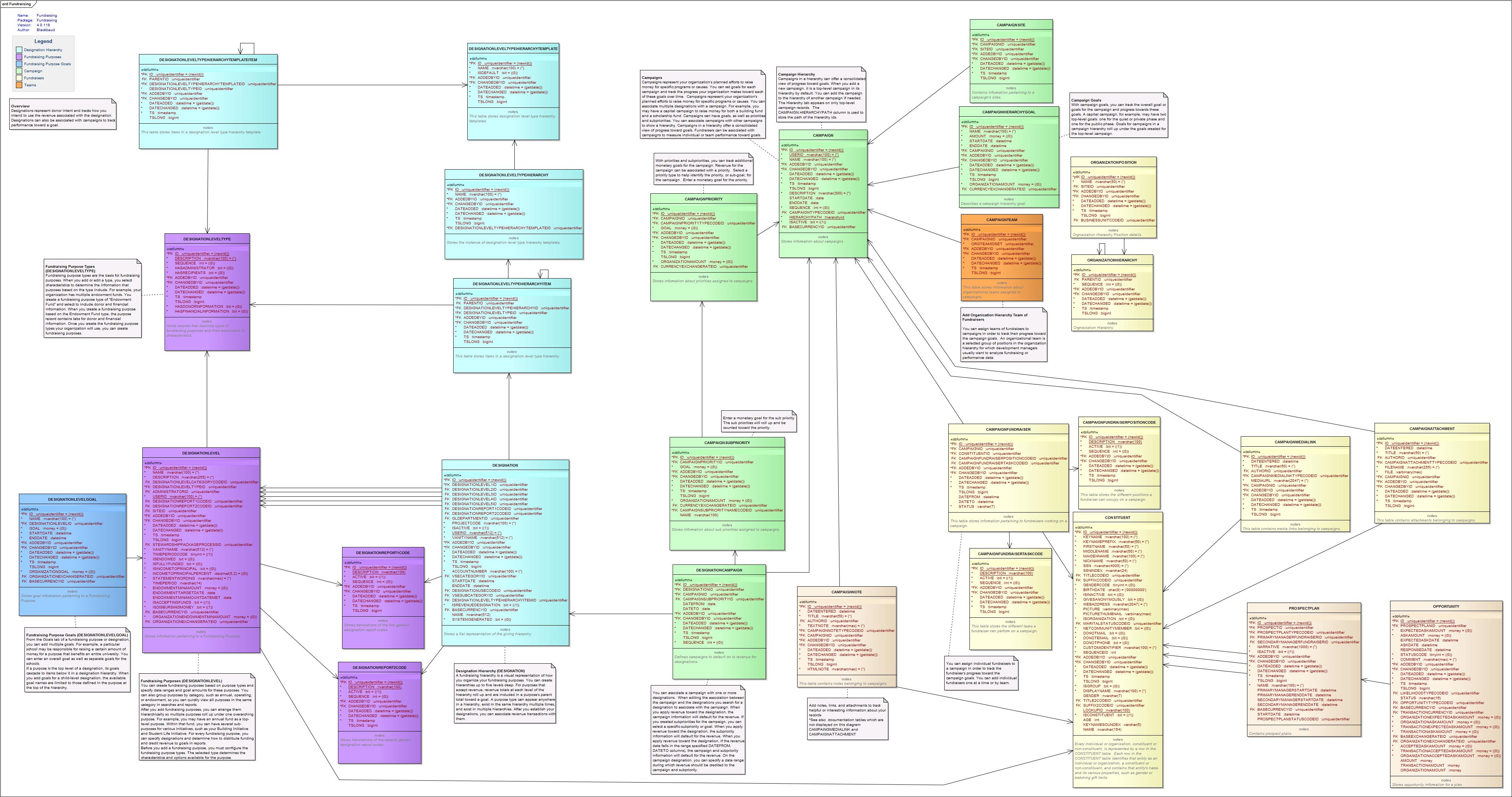 Subject Area Entity Relationship Diagrams - Blackbaud Crm 4.0 in Er Diagram Hierarchy
