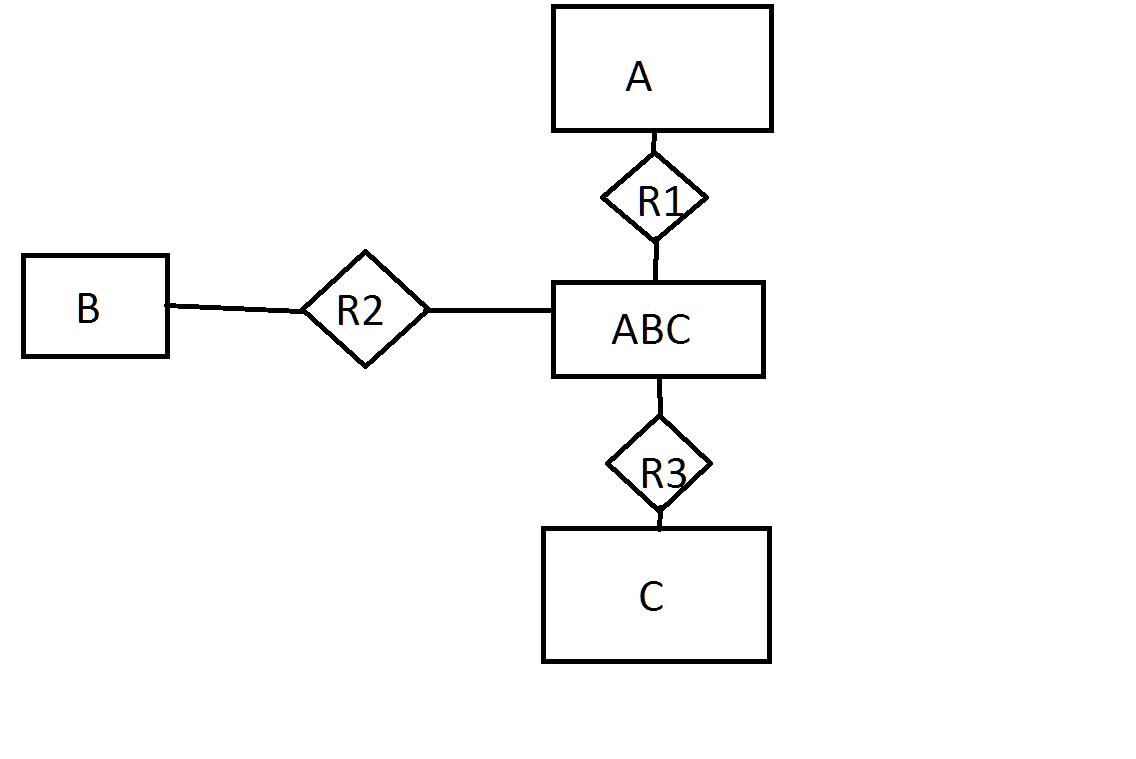 Ternary And Binary Er Relationships - Stack Overflow regarding Er Diagram Parent Child Relationship