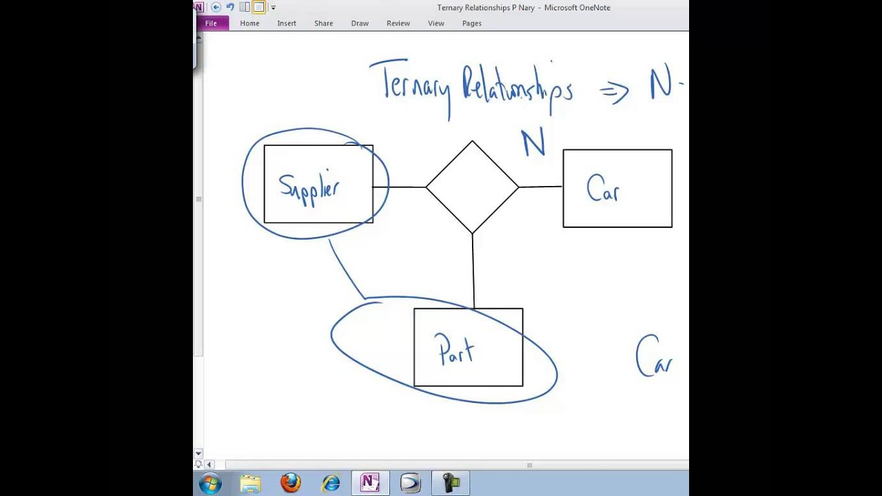 Ternary Relationships inside Er Diagram Unary Relationship