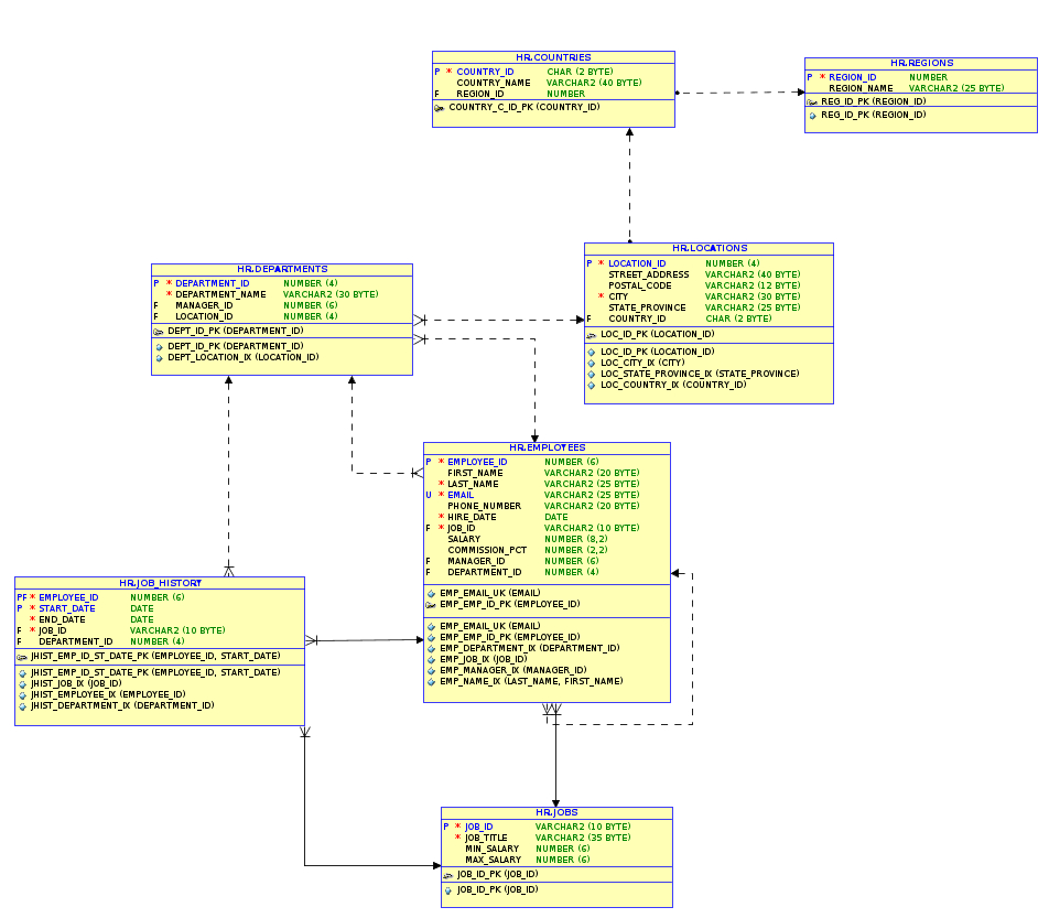 The Anti-Pattern – Eav(Il) Database Design ? | The Anti-Kyte pertaining to Er Diagram Nullable
