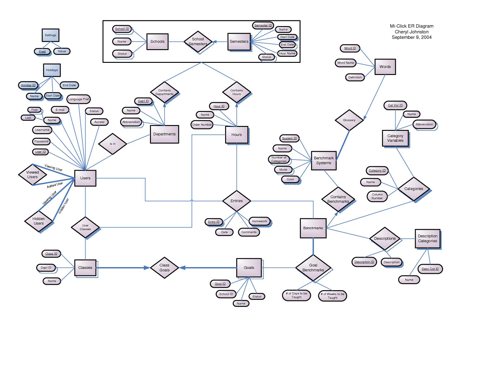 The Best 25 Entity Relationship Diagram Visio References regarding Er Diagram Visio
