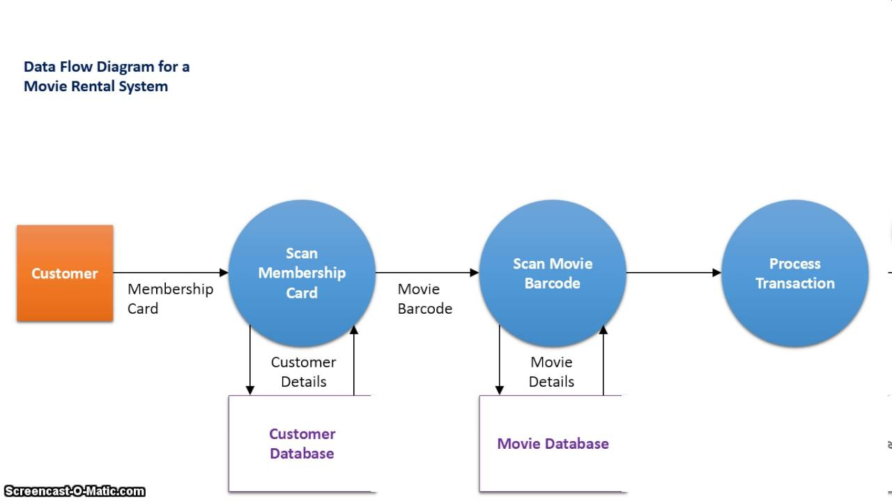 The Difference Between Context And Data Flow Diagrams intended for Difference B/w Er Diagram And Dfd
