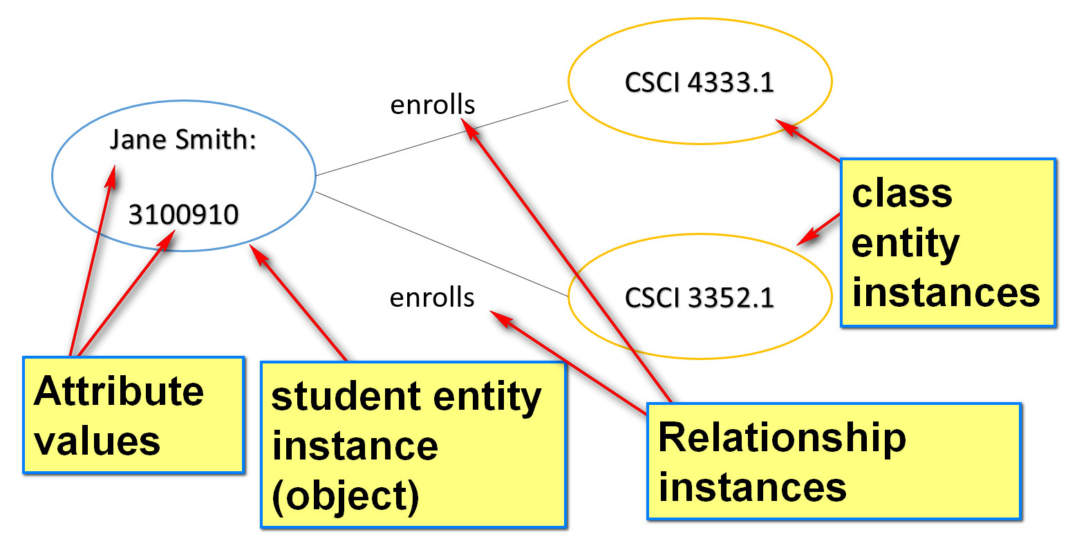 The Entity Relationship Model in Er Diagram Vs Er Model