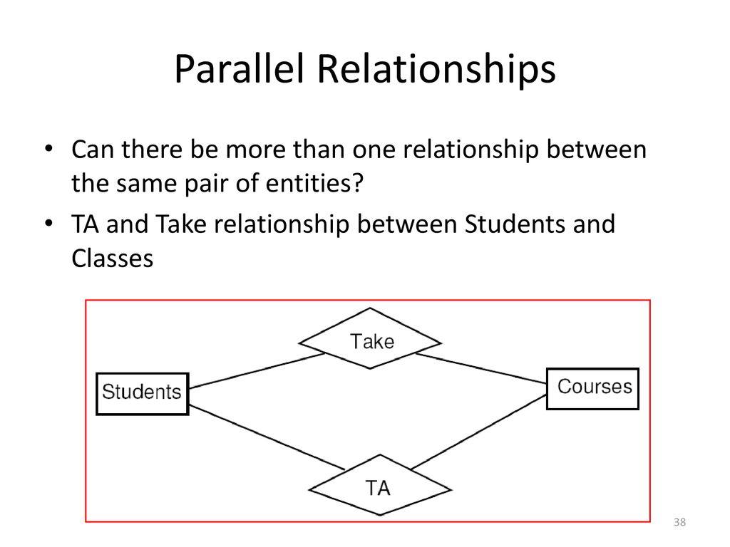 The Entity-Relationship Model - Ppt Download regarding Relationship Between Entities