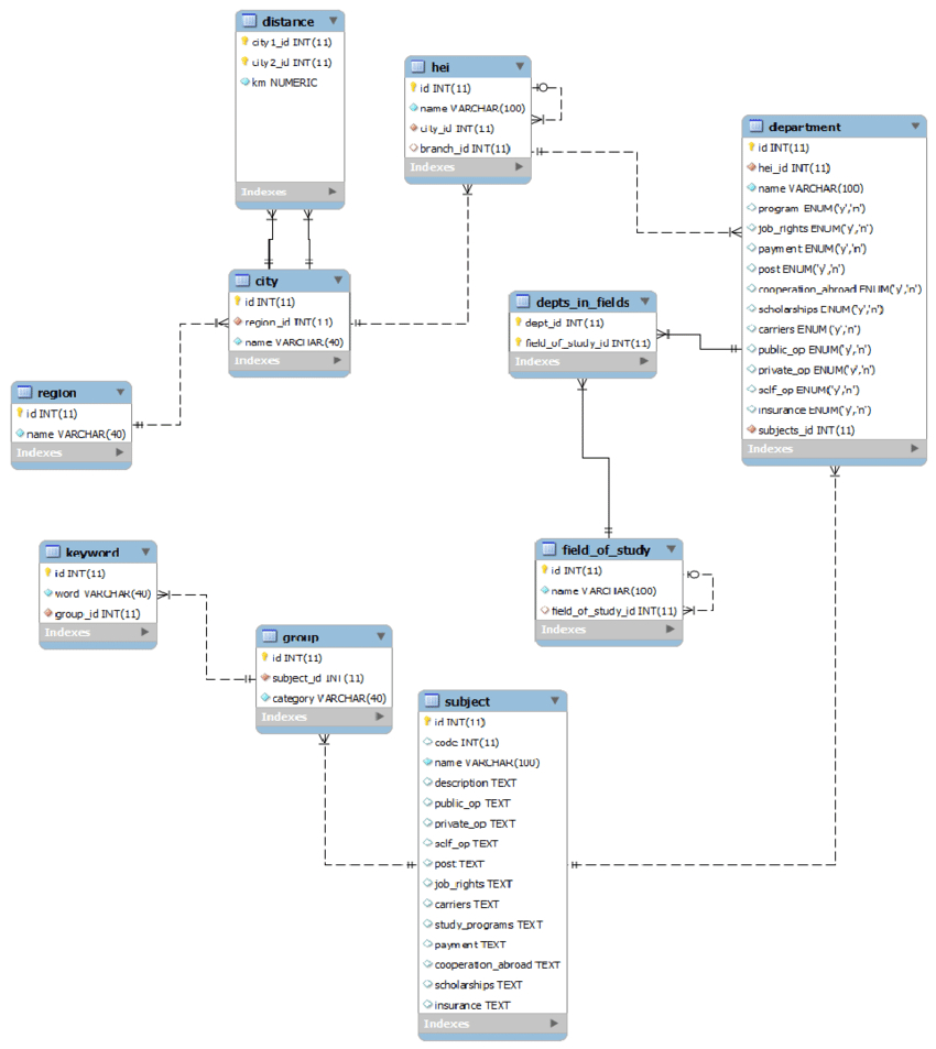 The Extended Entity Relationship (Eer) Model | Download throughout Database Eer Diagram
