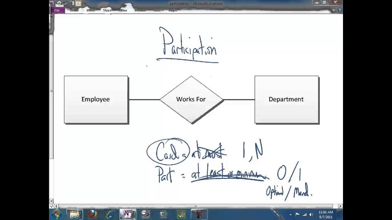 The Participation Constraint In The Er Diagram in Er Diagram Participation