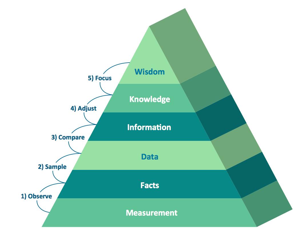 The Sales Process   Entity-Relationship Diagram (Erd) With inside 3D Er Diagram