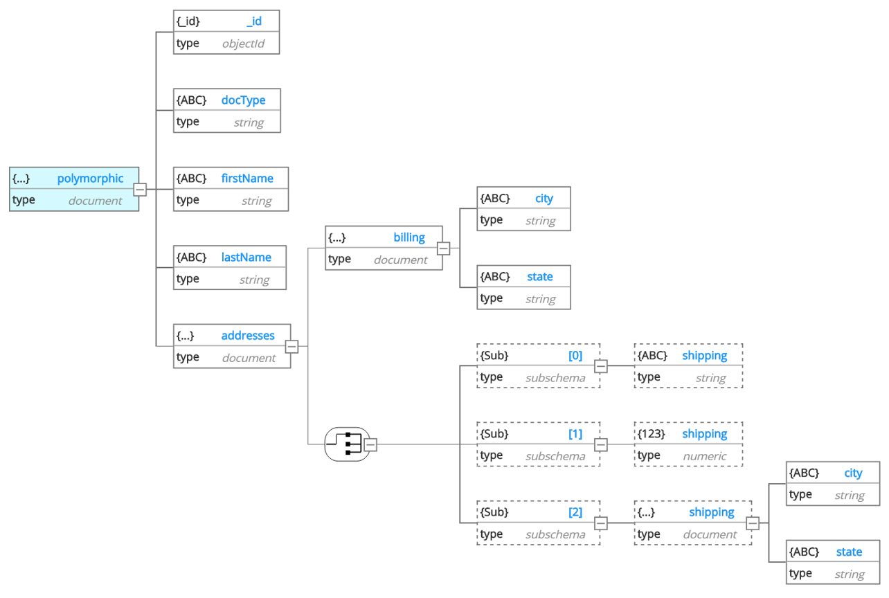 The Tao Of Nosql Data Modeling – Hackolade Knowledge Base for Er Diagram For Nosql