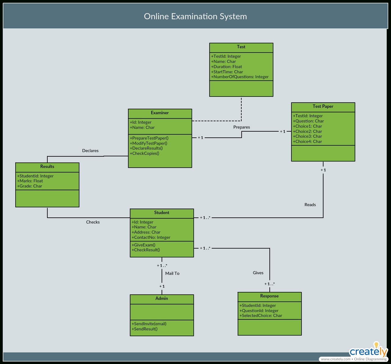 The Ultimate Class Diagram Tutorial To Help Model Your throughout Er Diagram Best Practices