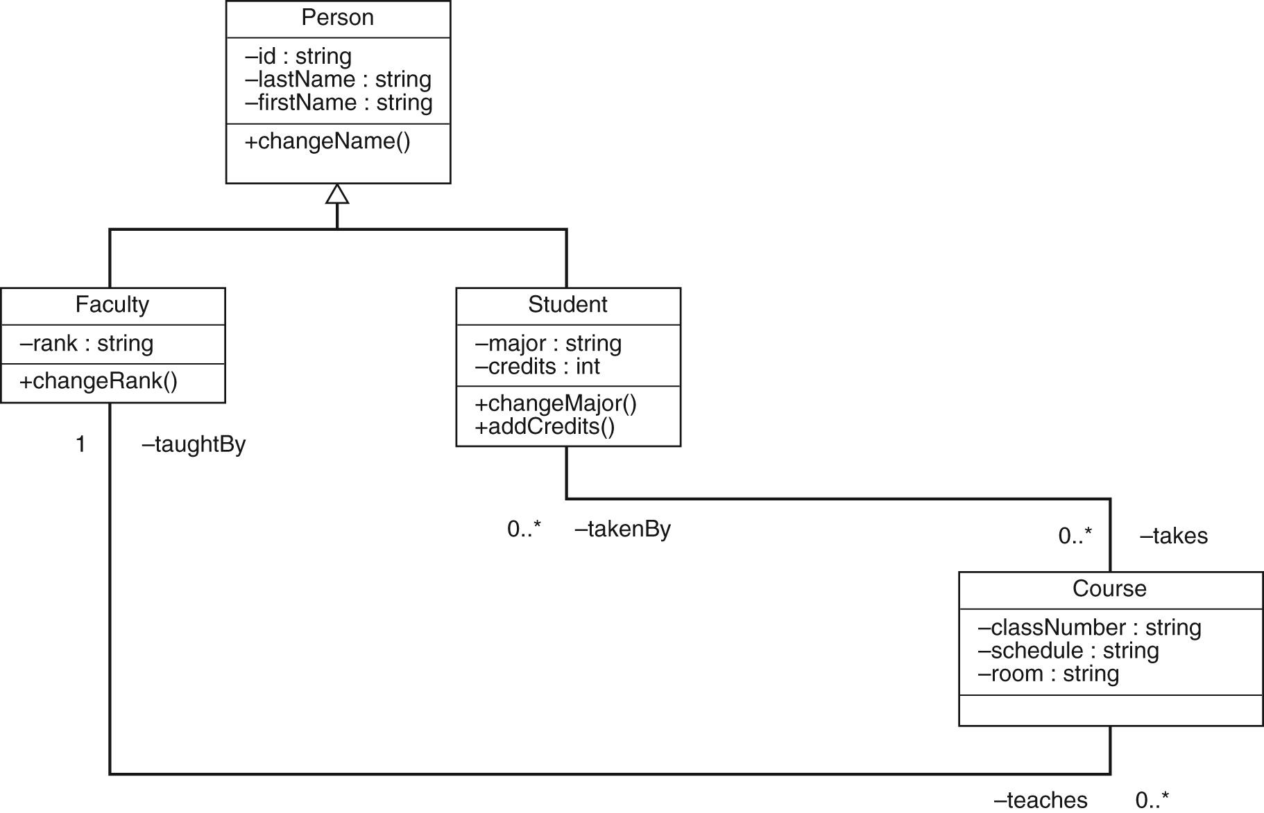 Three Level Database Architecture pertaining to Relational Model Diagram