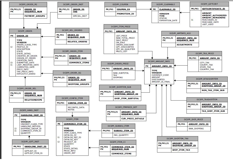 Tips From Sony Thomas: Atg Order Schema Er Diagram intended for Er Schema