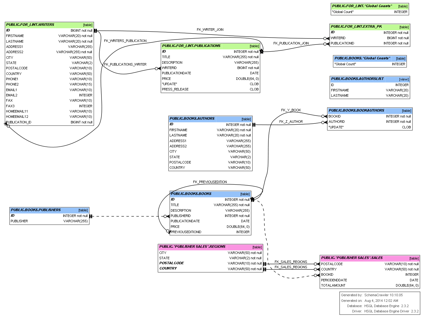 Tool To Visualize Sql Database Schema - Software intended for Sql Schema Diagram