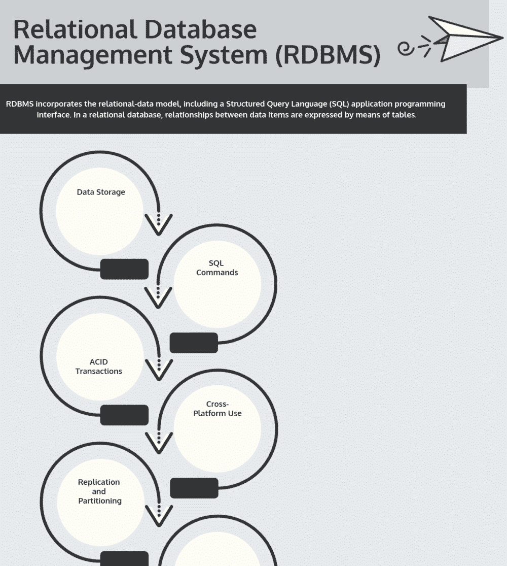Top 10 Free Relational Database Management Systems (Rdbms with regard to Rdbms Diagram