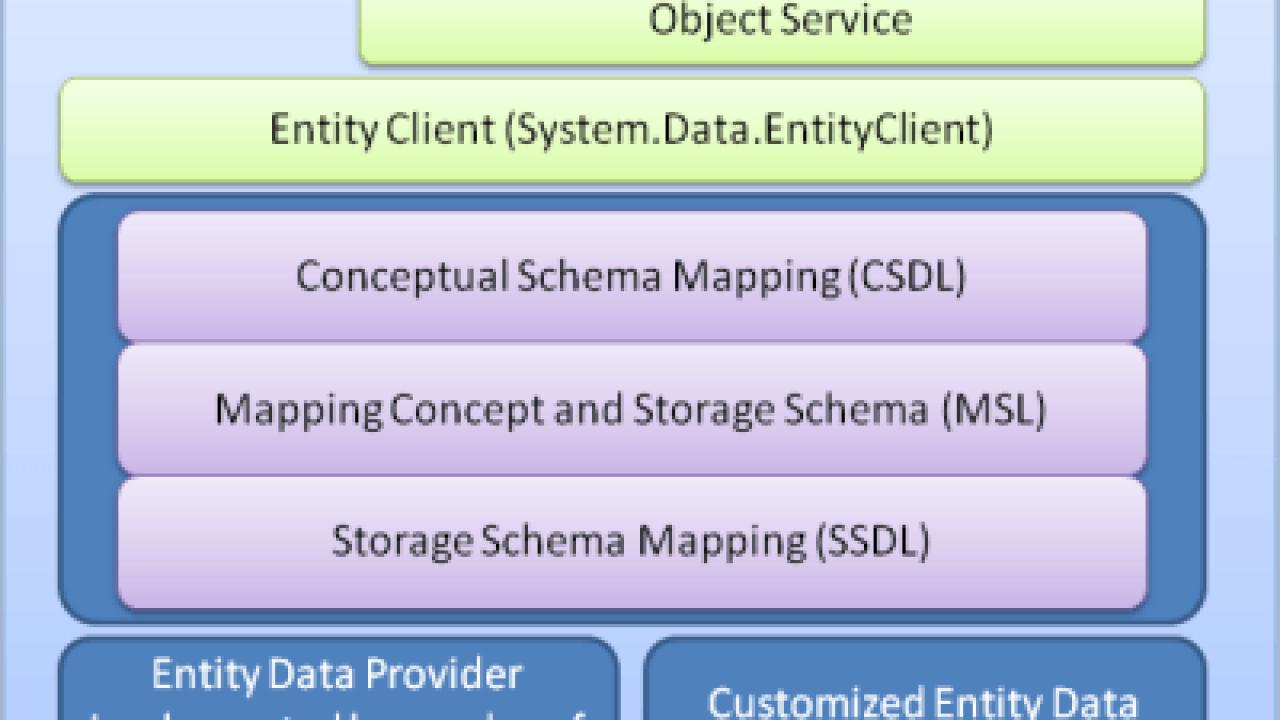 Top 16 Ado Entity Framework Interview Questions & Answers for Er Diagram Guru99