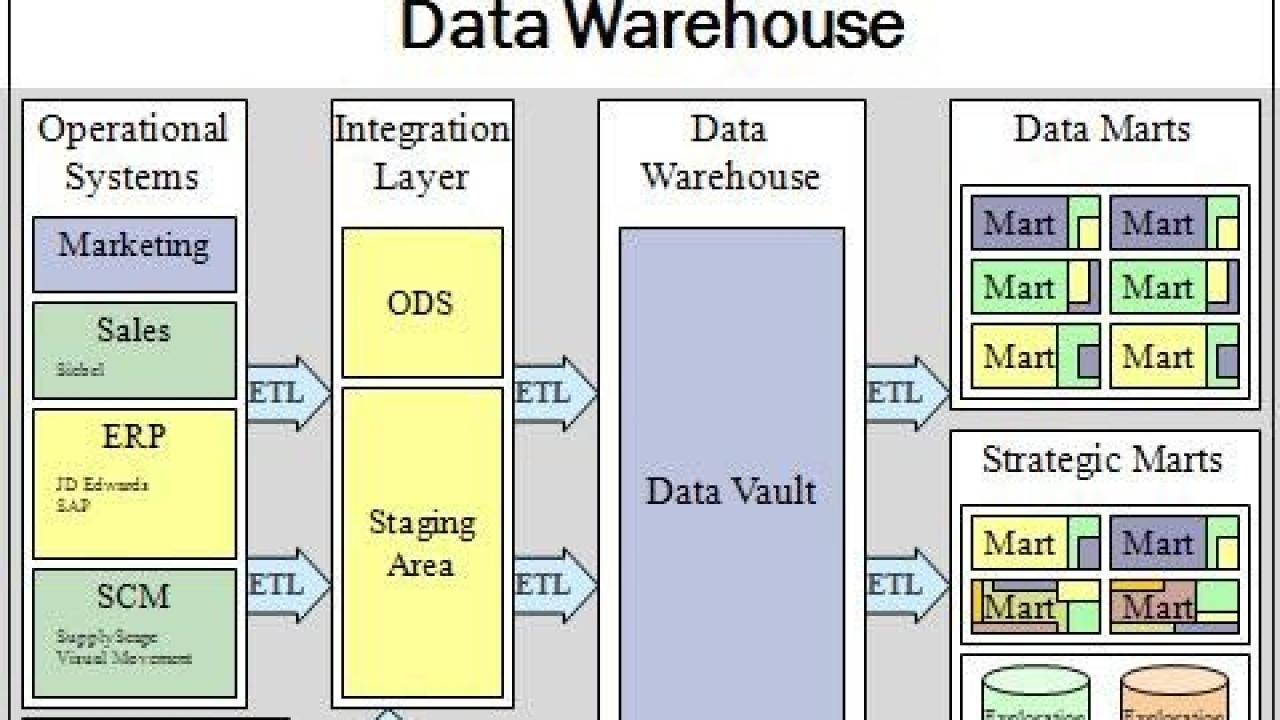 Top 50 Data Warehouse Interview Questions & Answers inside Er Diagram Guru99
