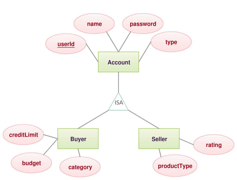 Total Participation Vs Partial Participation – Samitha's inside Er Diagram Nedir