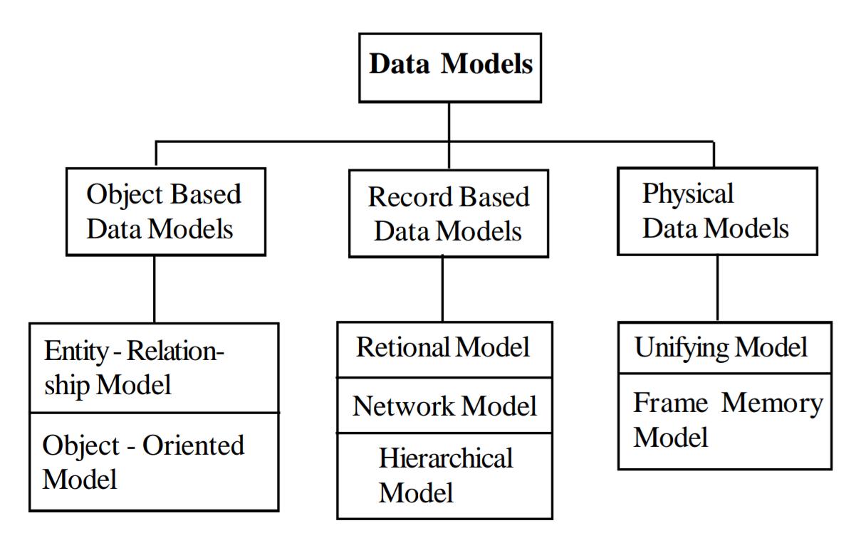 Types Of Data Models In Hindi - डेटा मॉडल के throughout Er Diagram Hindi