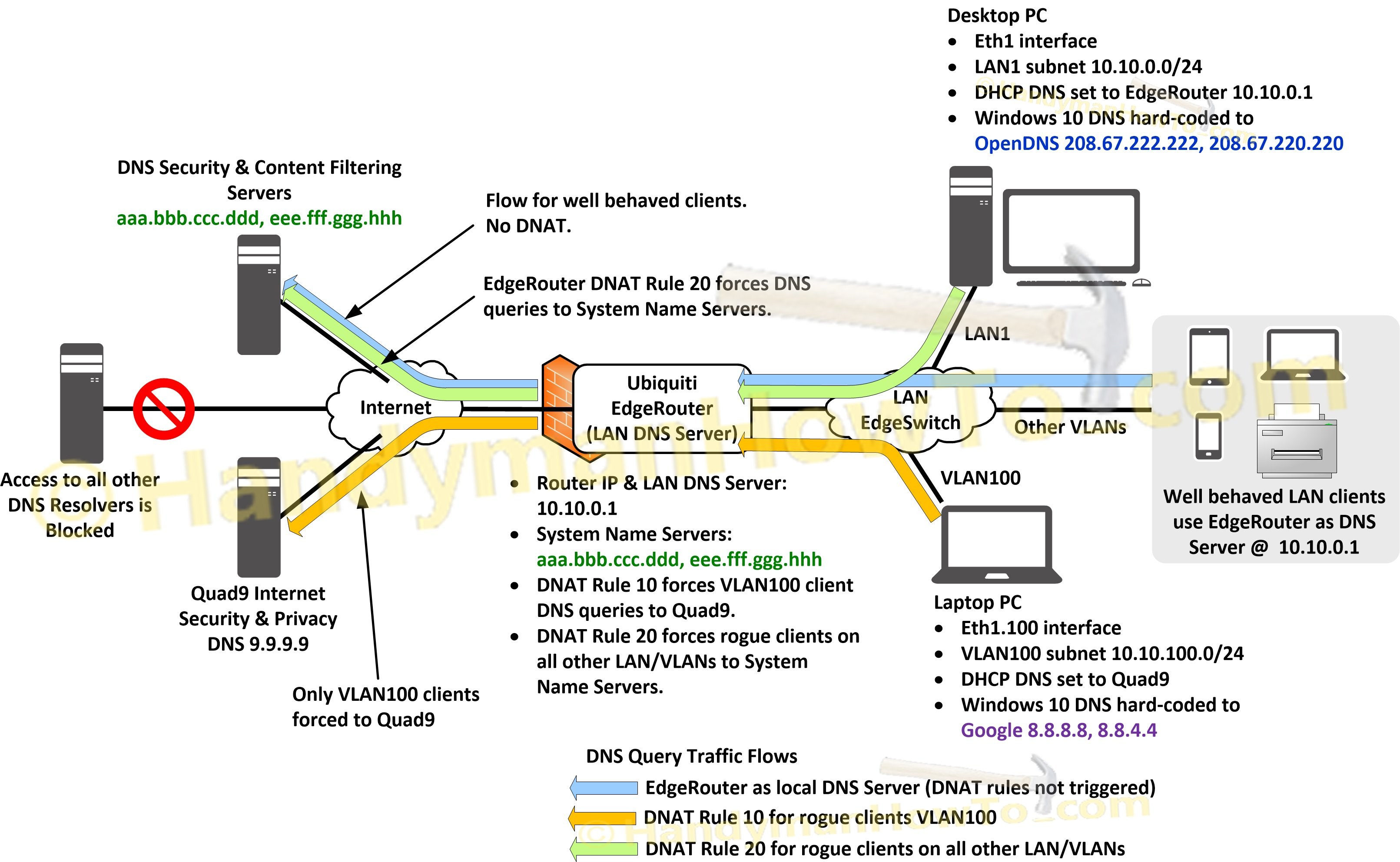 Ubiquiti Edgerouter: How To Enforce Different Dns Servers inside Er-X Block Diagram