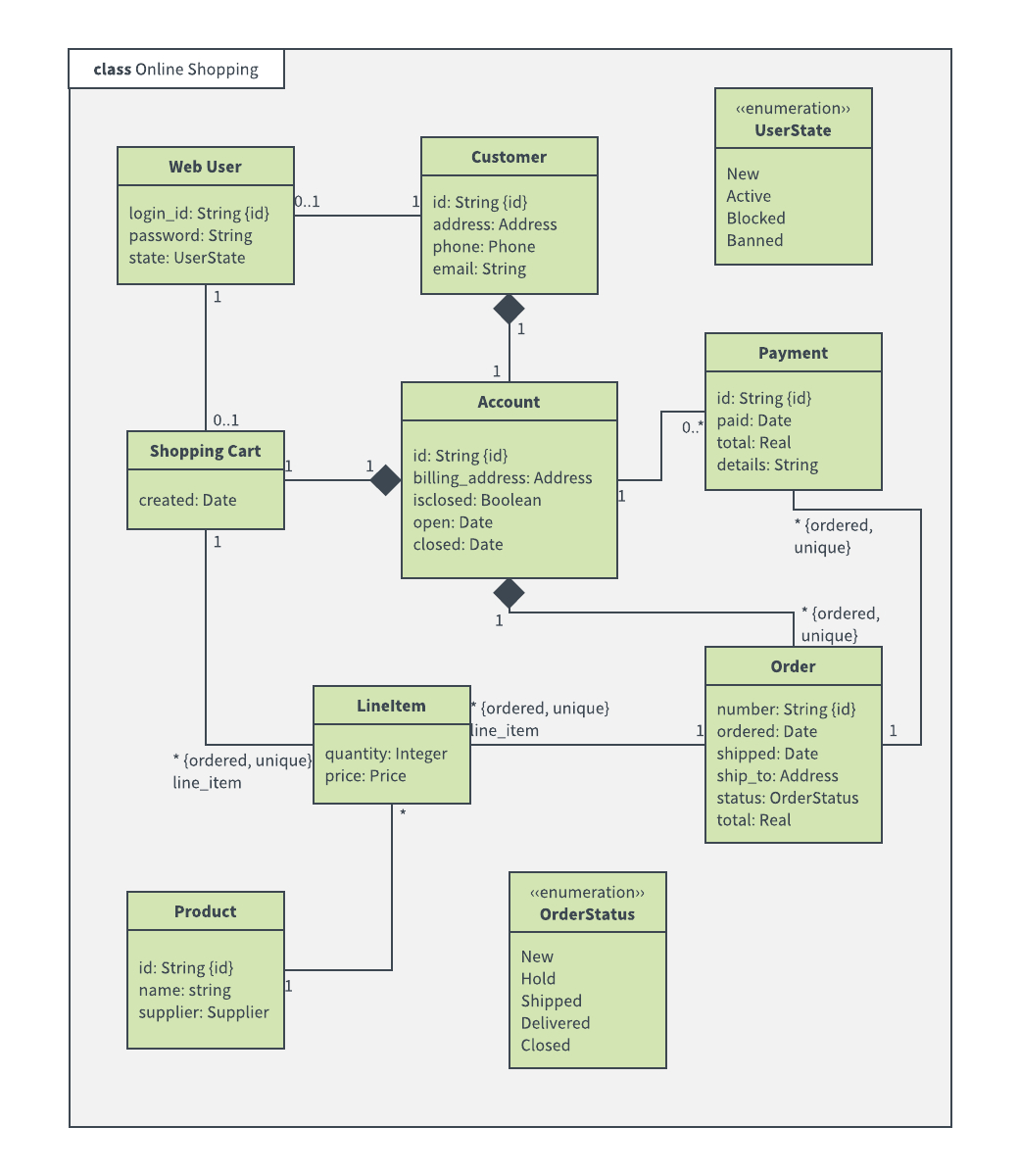 Uml Diagram Templates And Examples | Lucidchart Blog inside Er Diagram For Jewellery Shop Management System