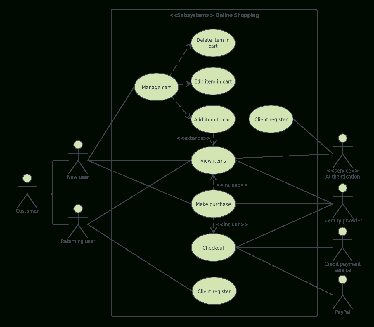 Uml Diagram Templates And Examples | Lucidchart Blog throughout E Wallet Er Diagram