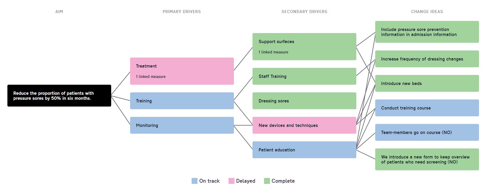 Understanding Driver Diagrams for Driver Diagram
