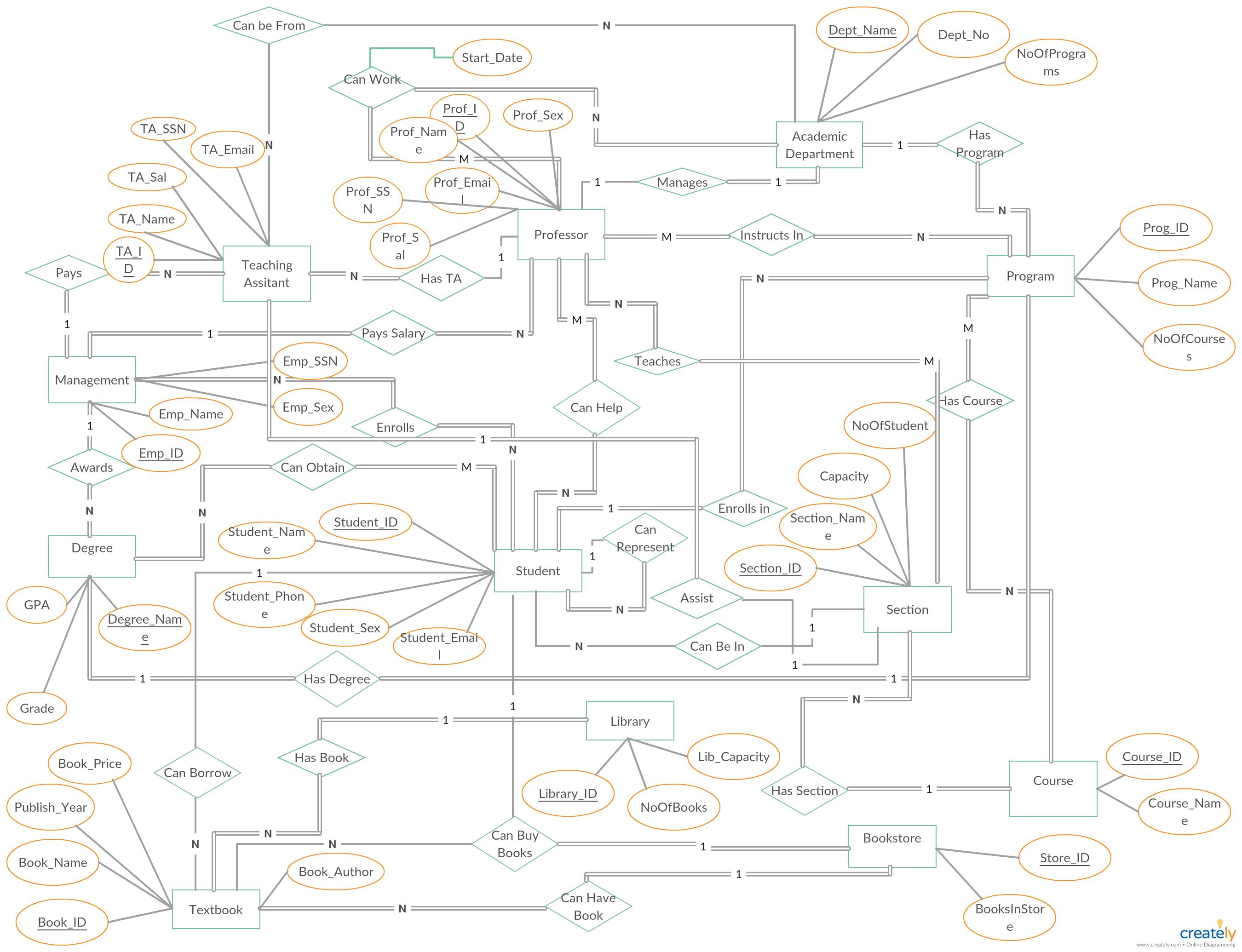 University Management System Er Diagram Shows All The for U In Er Diagram