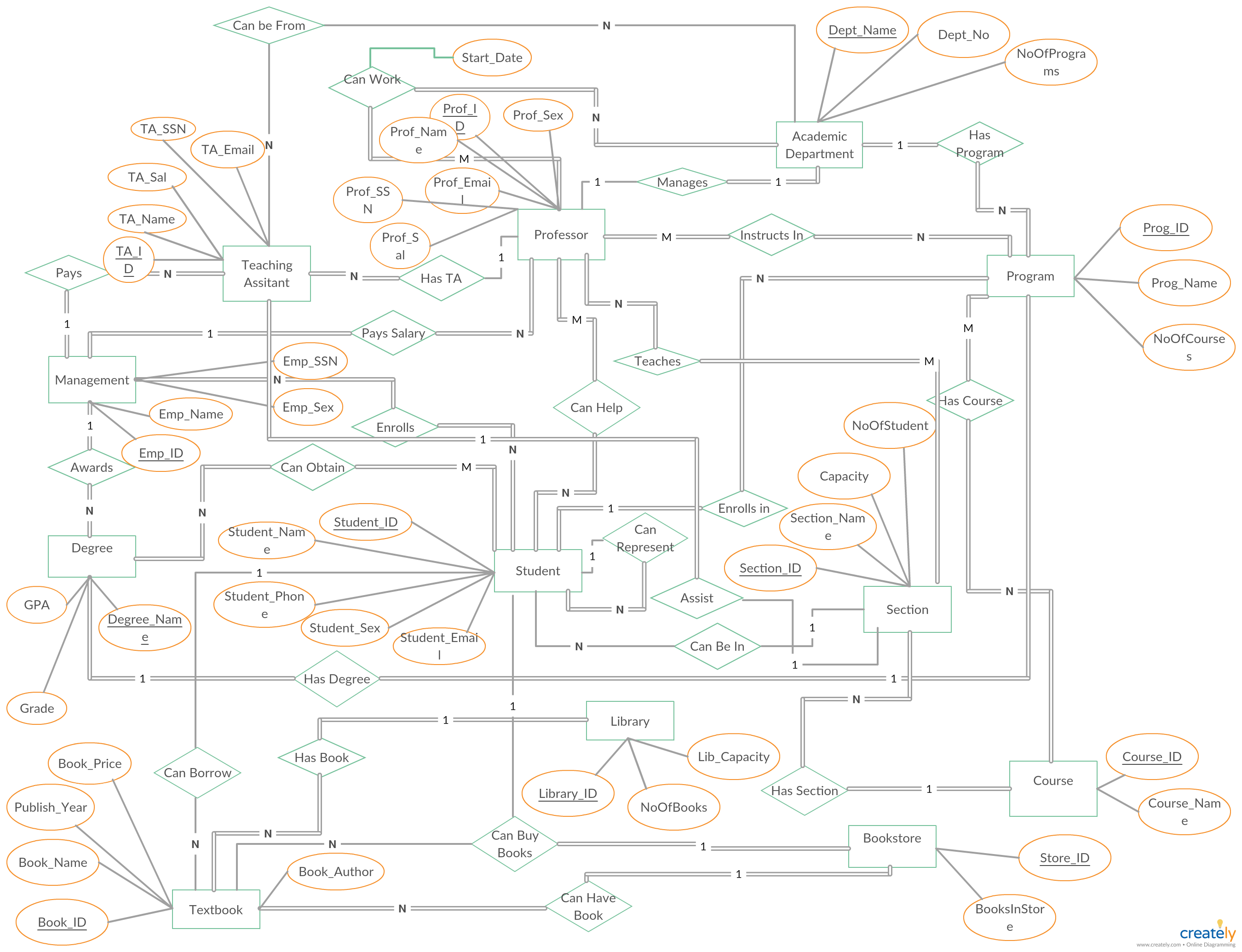University Management System Er Diagram Shows All The with Er Diagram For University