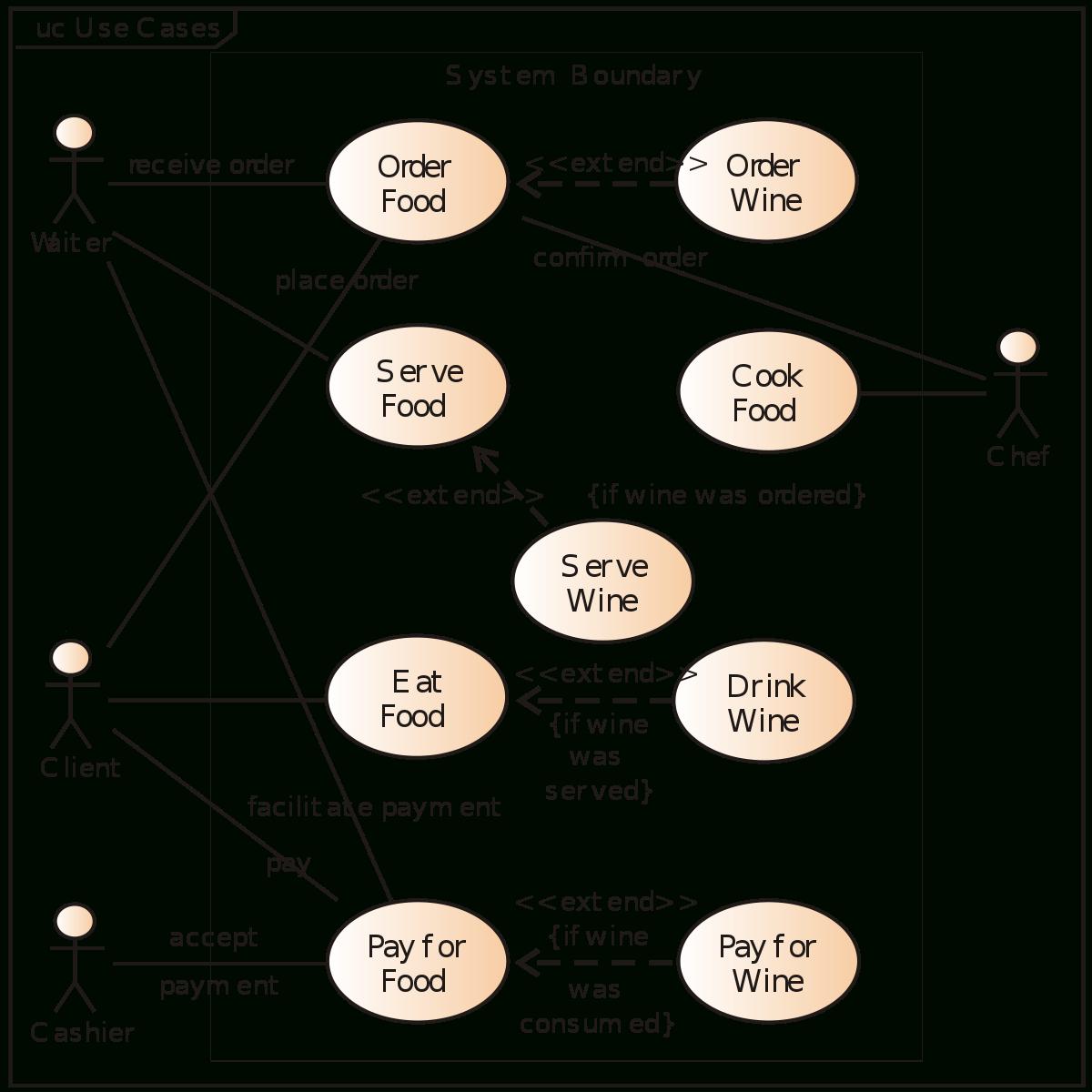 Use Case Diagram - Wikipedia with Er Diagram Örnekleri