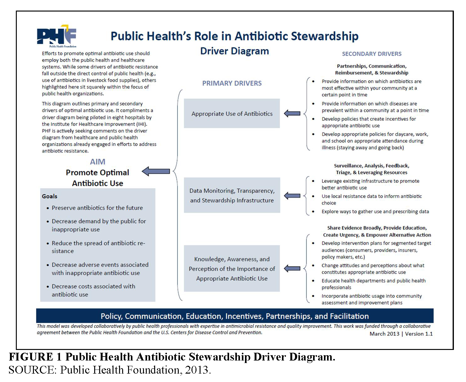 Using A Population Health Driver Diagram To Support Health with regard to Driver Diagram