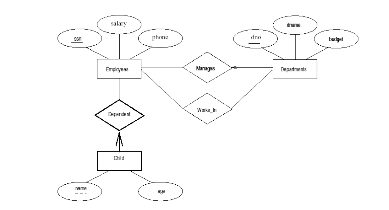 Using Sql To Create Tables And Relationships From Erd intended for Er Diagram Parent Child Relationship