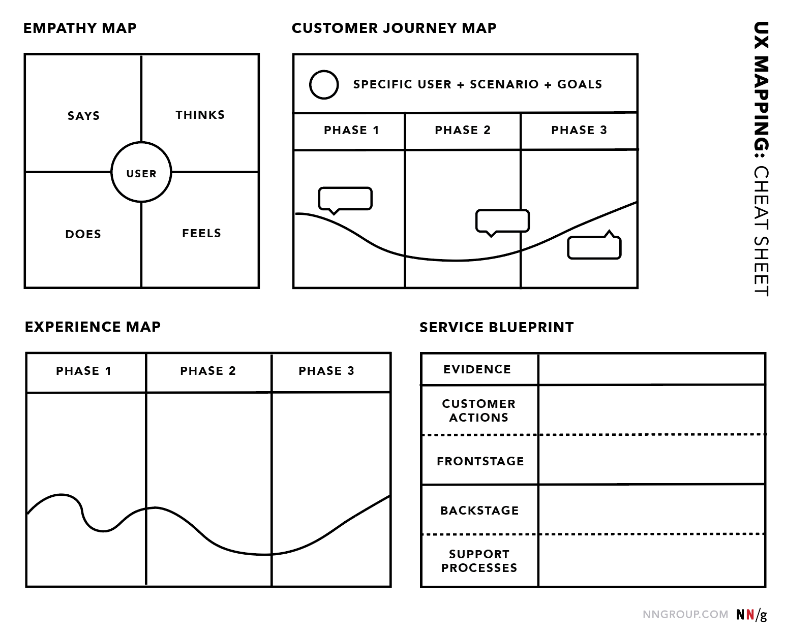 Ux Mapping Methods Compared: A Cheat Sheet in Er Diagram Cheat Sheet