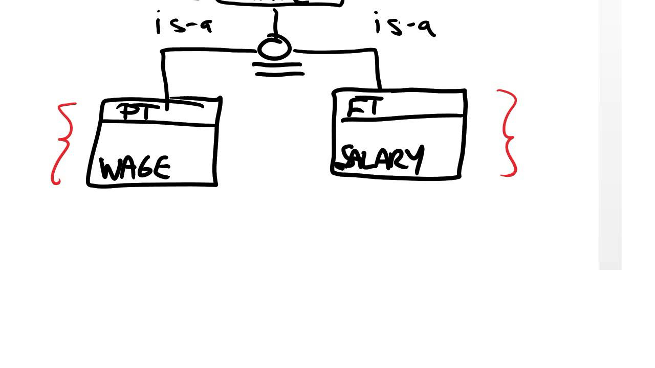 Video 3: Supertype/subtype Hierarchies for Er Diagram Subtype