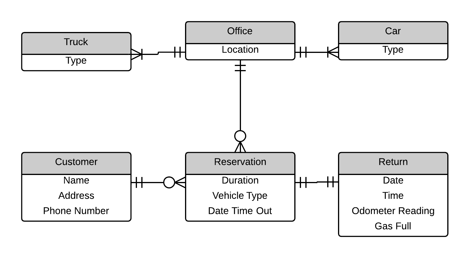Video Rental System Entity Relationship Diagram Example for Er Diagram Video