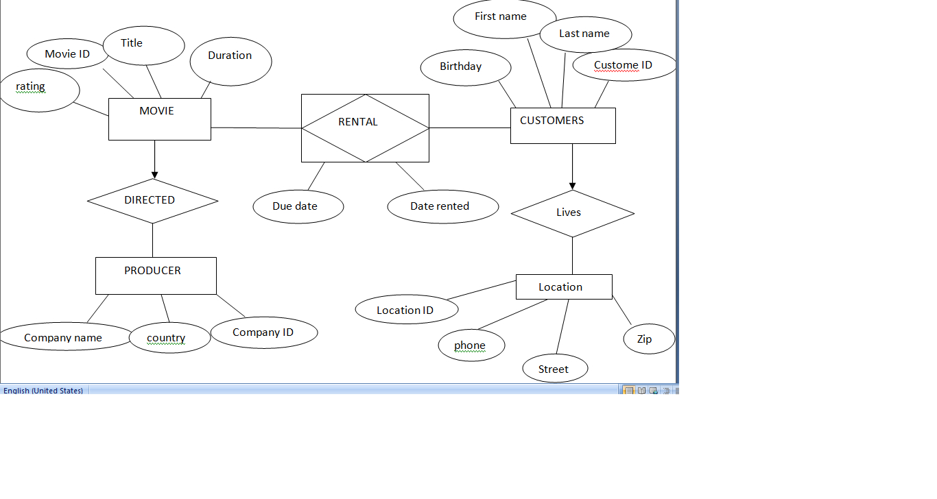 Video Rental System Entity Relationship Diagram Example within Er Diagram Video