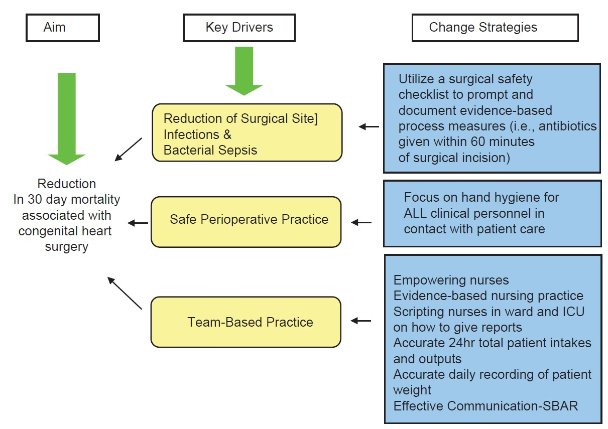 View Image regarding Driver Diagram