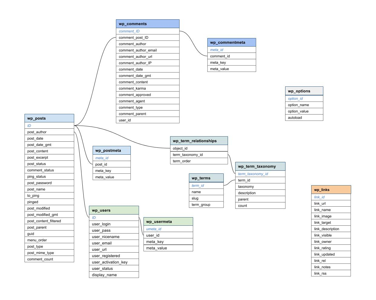 Wdg Programmer's Tip: Database Diagram Hack With Google   Wdg regarding Db Schema Diagram