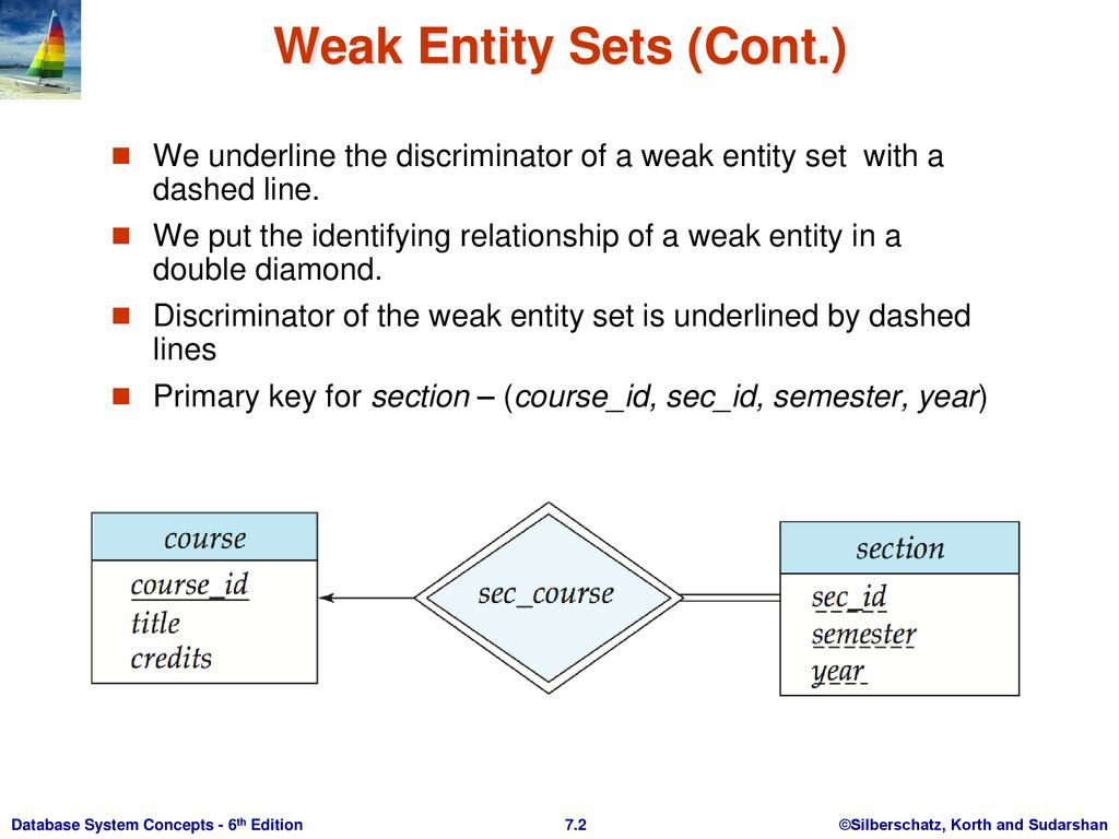 Weak Entity Sets An Entity Set That Does Not Have A Primary in Database Weak Entity