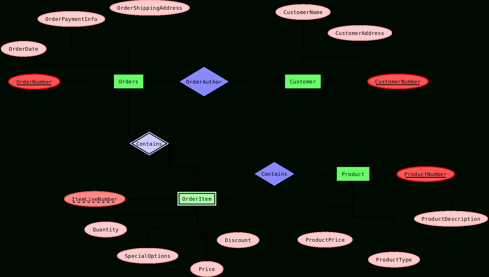 Weak Entity - Wikiwand intended for Er Diagram Weak Key