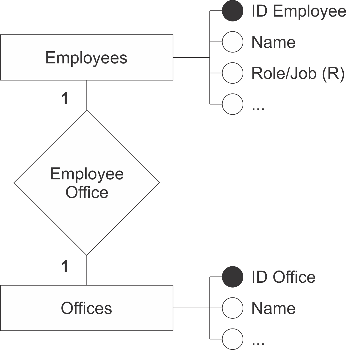 What Are The Basic Rules For Defining Entities, Attributes intended for Erd Rules