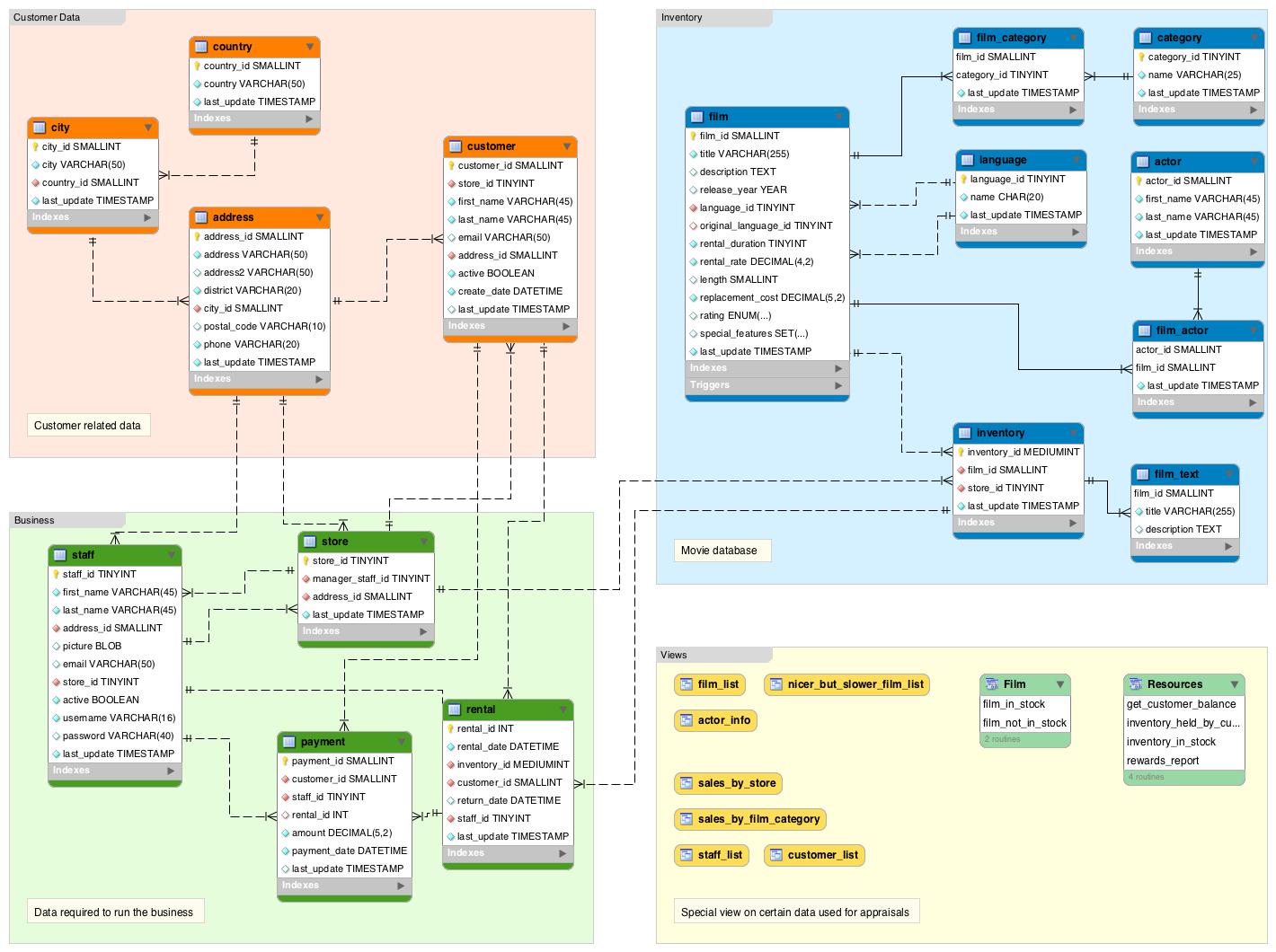 What Is A Database Schema? | Database.guide regarding Er Diagram Of Persistent Database Design