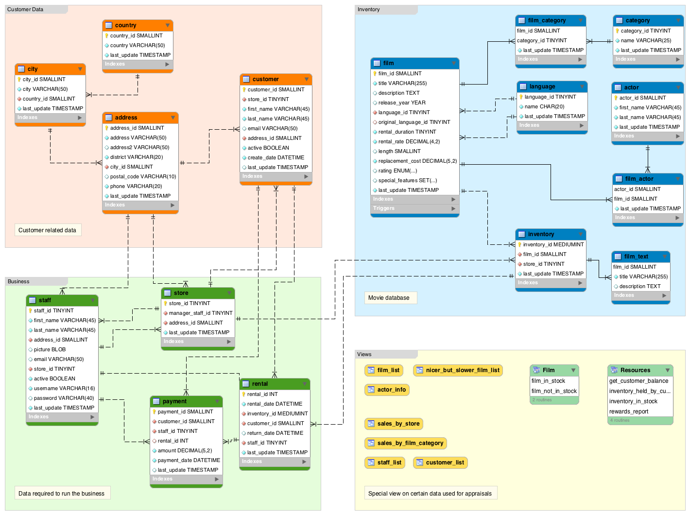 What Is A Database Schema? | Database.guide throughout Relational Database Schema Diagram