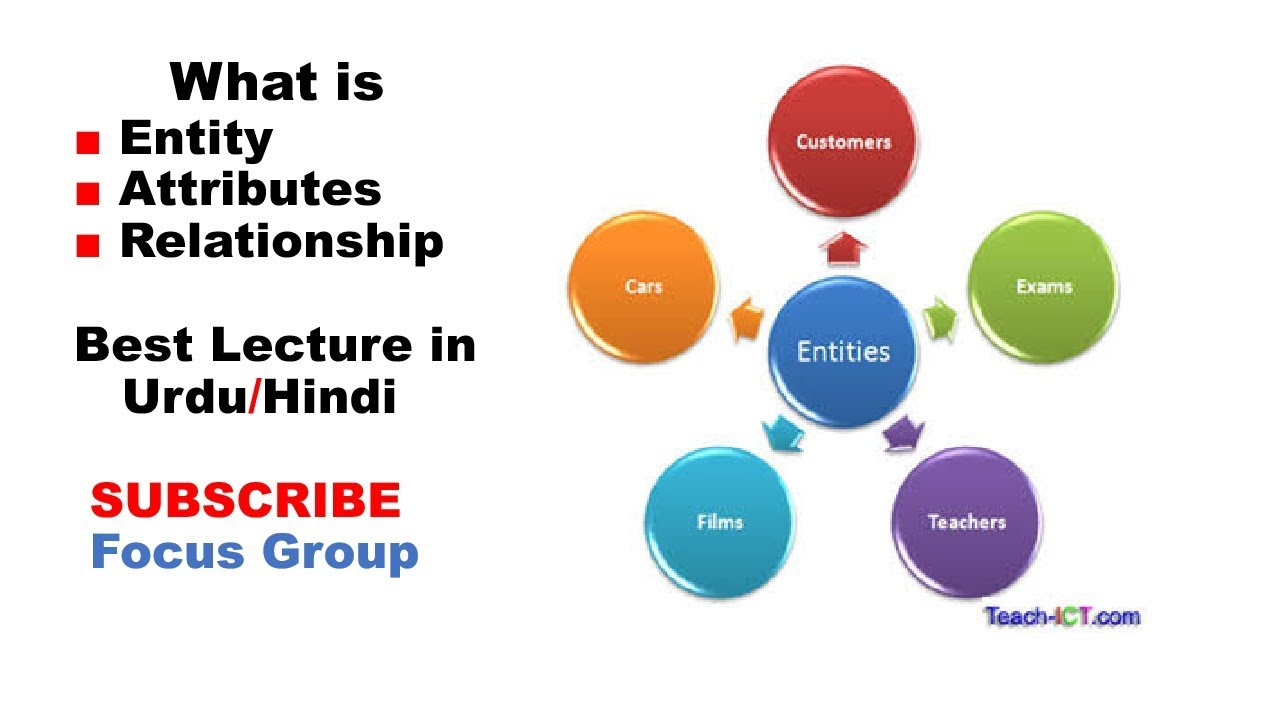 What Is Entity, Attributes & Relationship In Database || Dbms || Lecture In  Urdu/hindi within What Is Entity Relationship