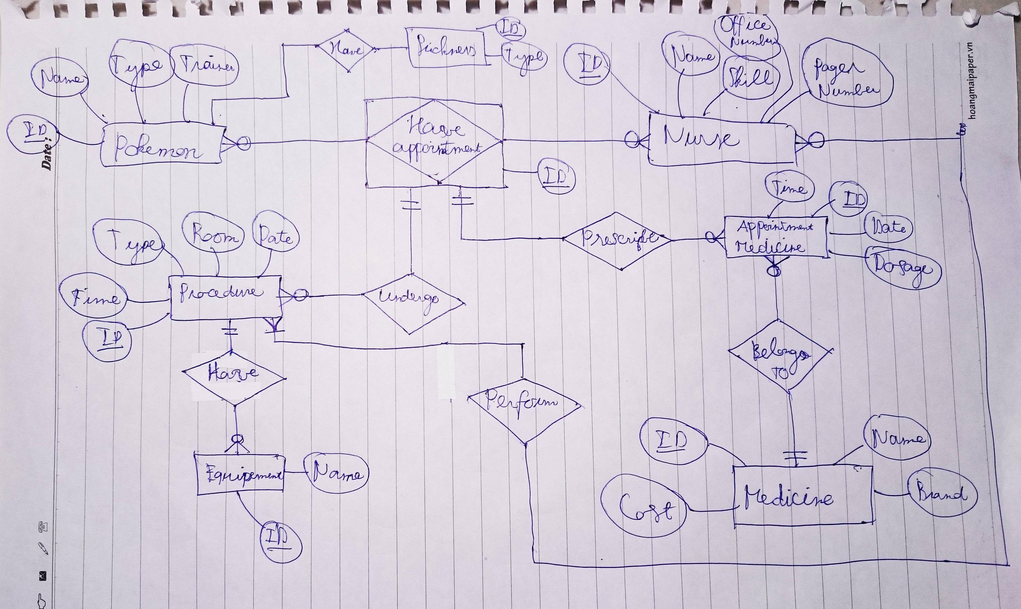 What Is The Right Way To Use Associative Entity? - Stack inside Er Diagram Entity Vs Attribute