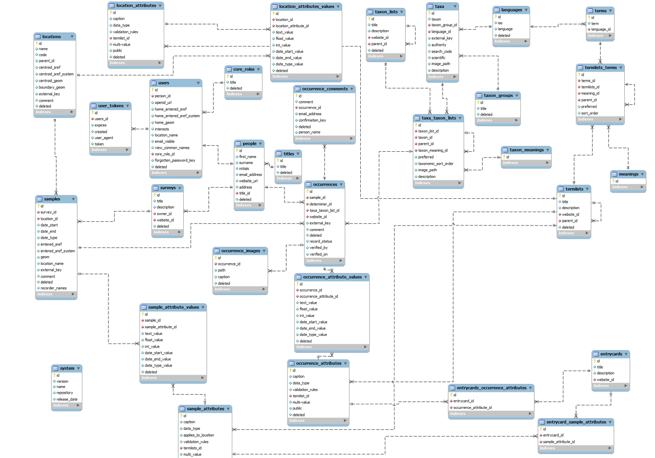 Which One Is Er Diagram - Stack Overflow with Database Er Diagram Examples