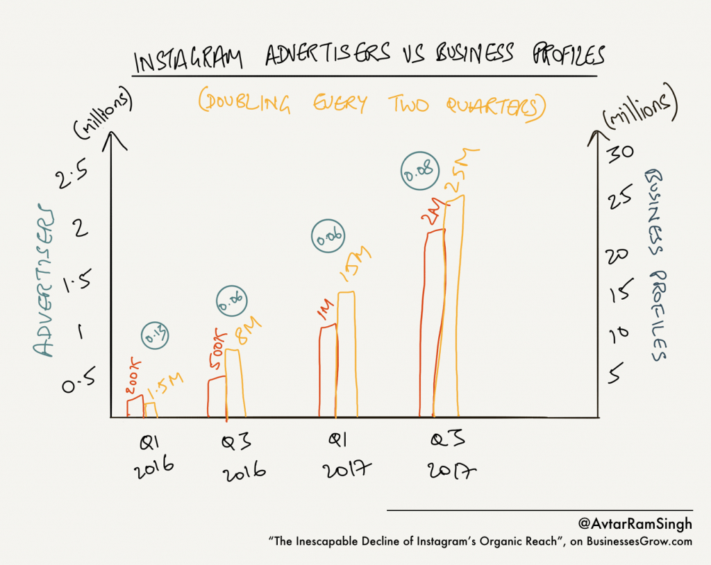 Why Instagram Organic Reach Is About To Fall Into The regarding Er Diagram Of Instagram