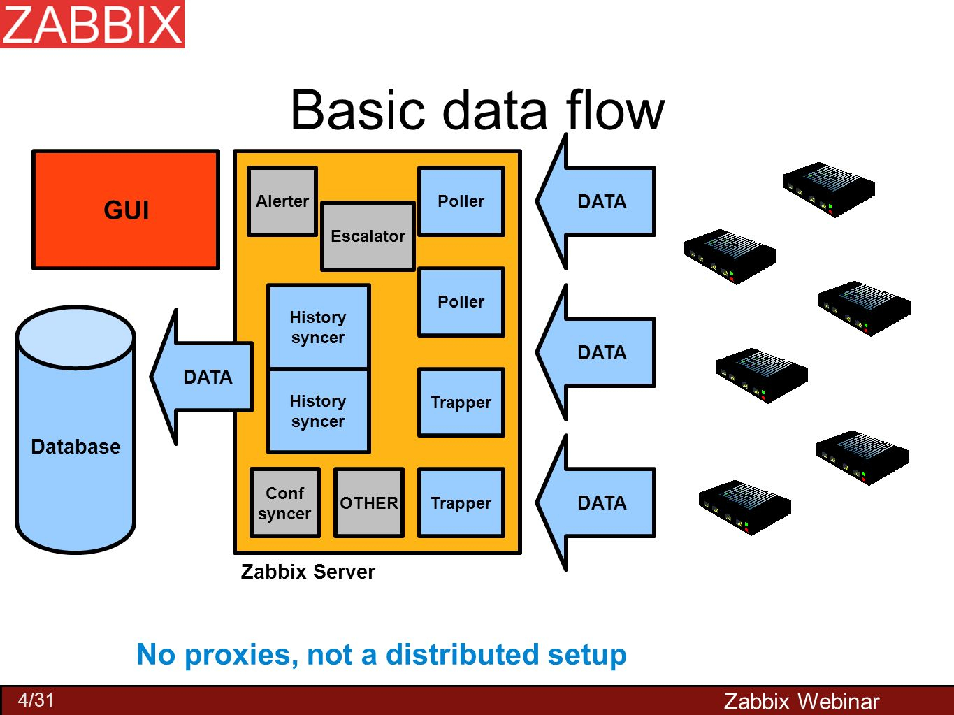 Zabbix Performance Tuning - Ppt Video Online Download intended for Zabbix Er Diagram