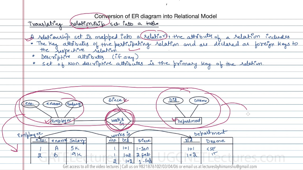 13 How To Convert Er Diagram Intro Relation Or Table regarding Mapping Of Er Diagram To Relational Model Examples